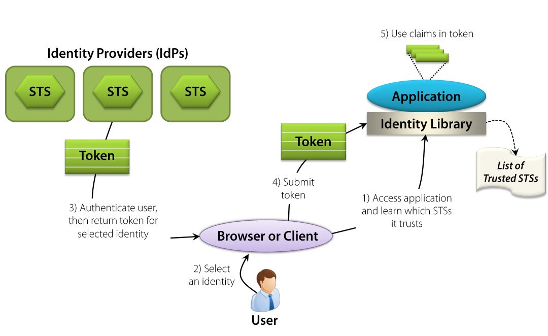 Using Multiple identity providers